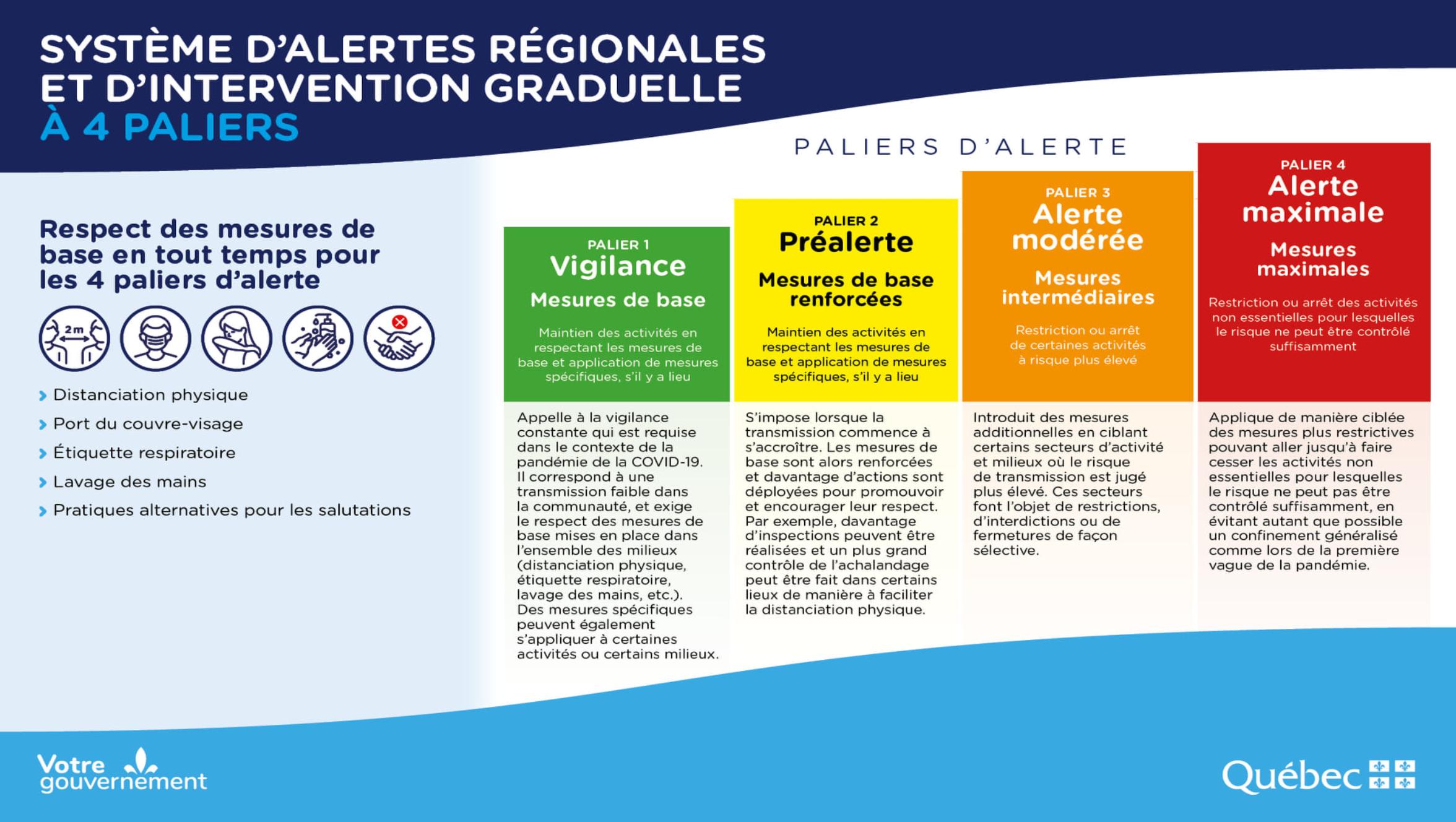 Establece Quebec código de alertas regionales